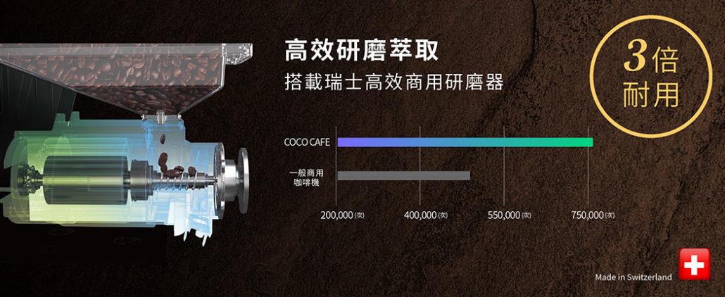 CoCoCafe無人咖啡機-ai2000-hc研磨器